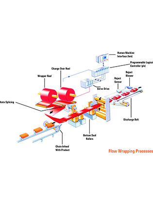 Flow Chart For Flow Wrapping Machine